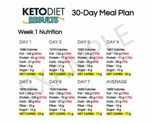 Sample Menus Keto Diet